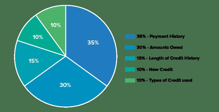 Pie chart of credit score categories