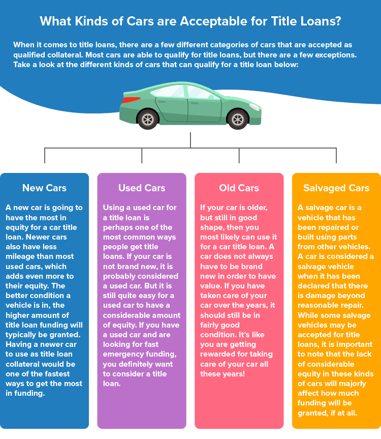 Infographic for Kinds of Cars for Acceptable for Title Loans